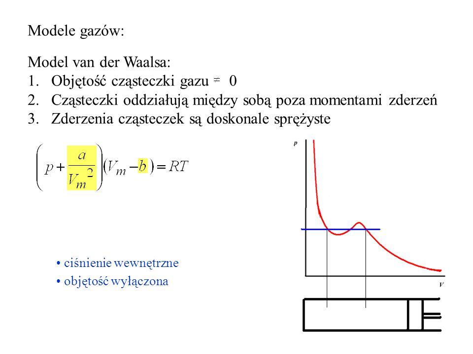 Objętość cząsteczki gazu 0