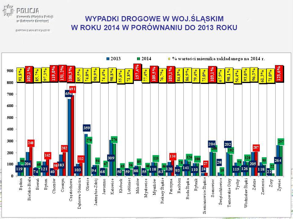 WYPADKI DROGOWE W WOJ.ŚLĄSKIM W ROKU 2014 W PORÓWNANIU DO 2013 ROKU