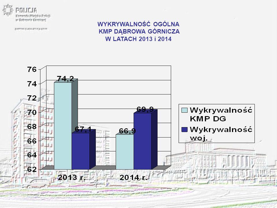 WYKRYWALNOŚĆ OGÓLNA KMP DĄBROWA GÓRNICZA W LATACH 2013 i 2014