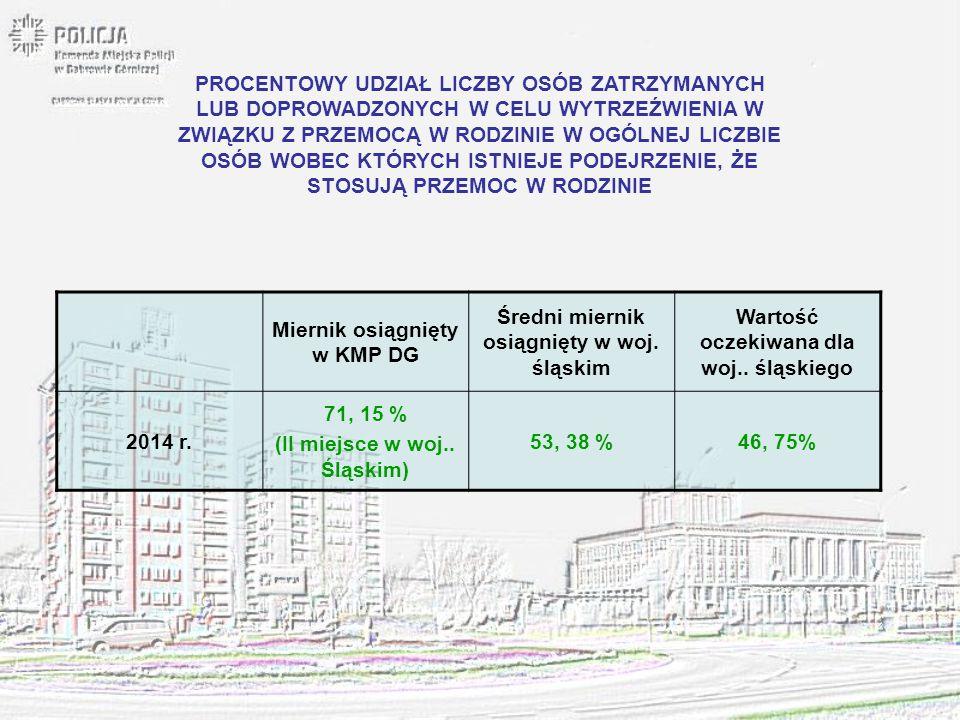 Miernik osiągnięty w KMP DG Średni miernik osiągnięty w woj. śląskim