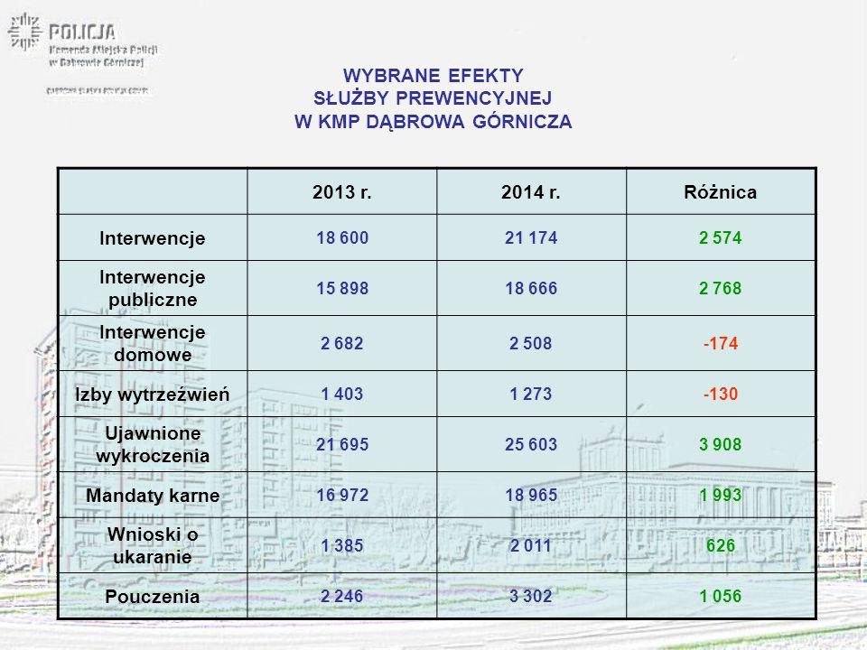 SŁUŻBY PREWENCYJNEJ W KMP DĄBROWA GÓRNICZA 2013 r. 2014 r. Różnica