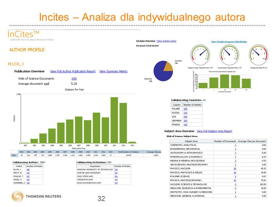 Incites – Analiza dla indywidualnego autora