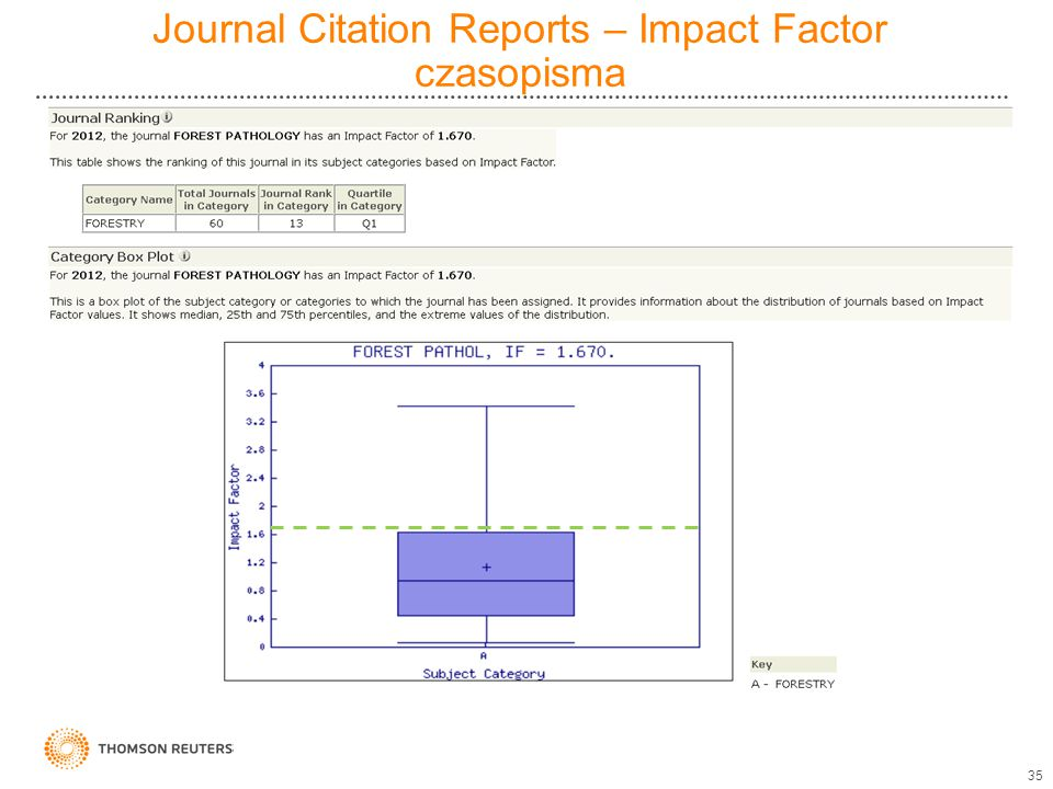 Journal Citation Reports – Impact Factor czasopisma