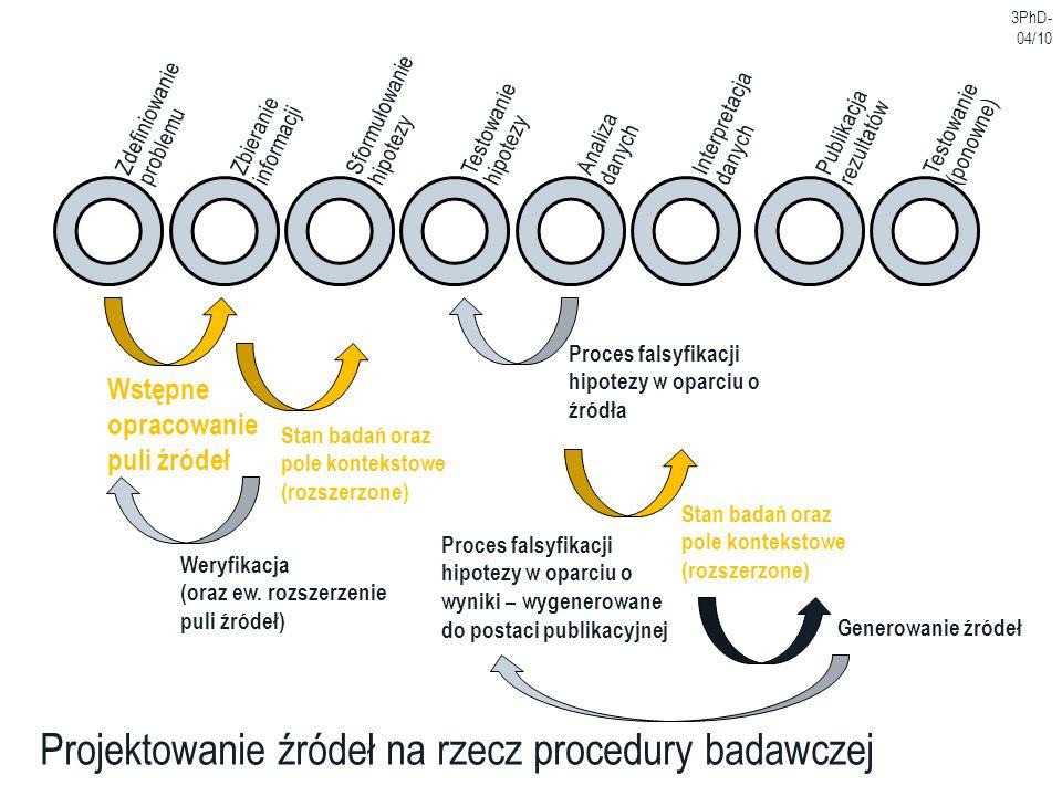 Projektowanie źródeł na rzecz procedury badawczej