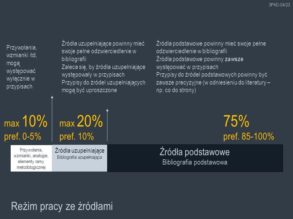 75% Reżim pracy ze źródłami max 10% pref. 0-5% max 20% pref. 10%