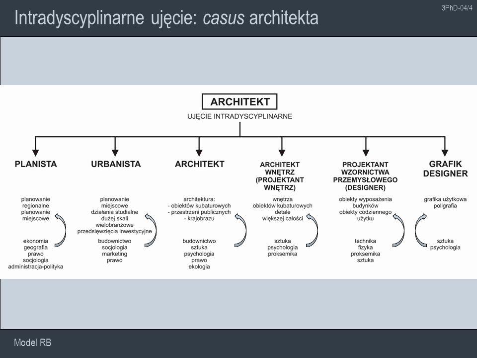 Intradyscyplinarne ujęcie: casus architekta