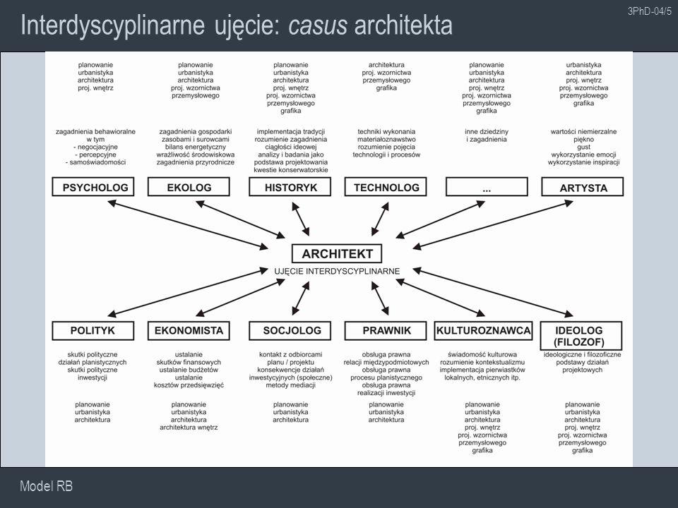 Interdyscyplinarne ujęcie: casus architekta
