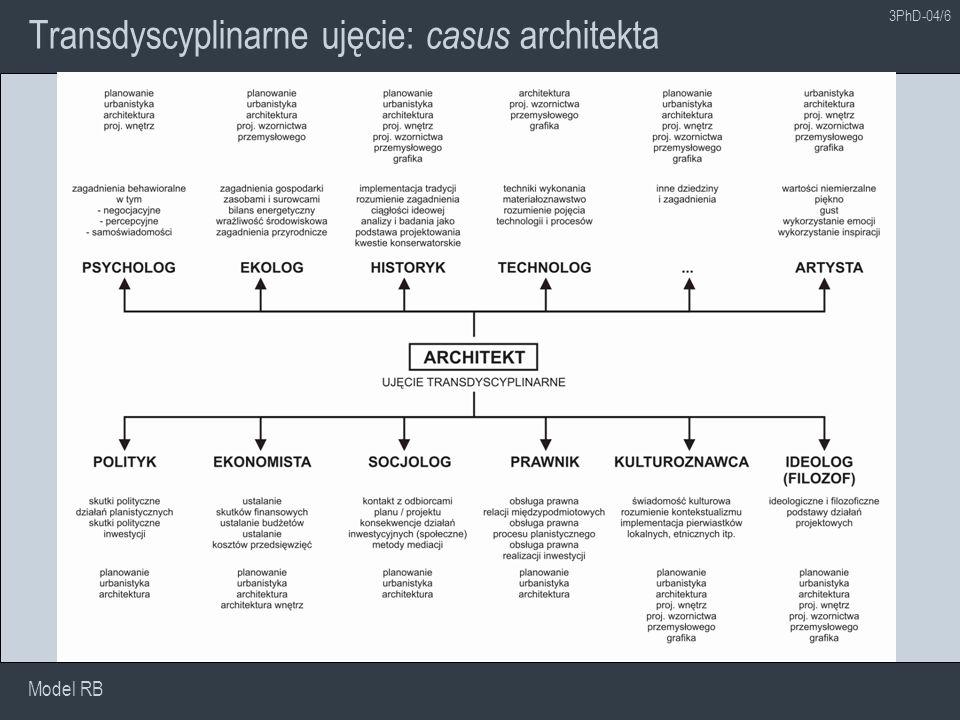 Transdyscyplinarne ujęcie: casus architekta