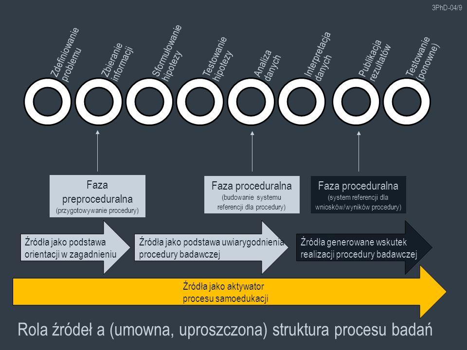 Rola źródeł a (umowna, uproszczona) struktura procesu badań