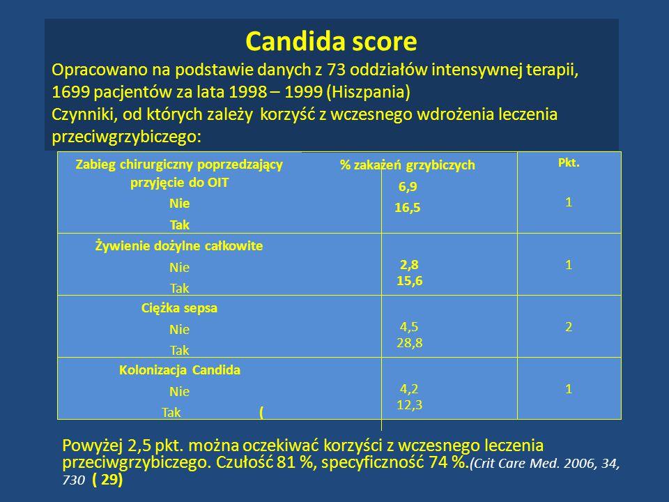 Candida score Opracowano na podstawie danych z 73 oddziałów intensywnej terapii, 1699 pacjentów za lata 1998 – 1999 (Hiszpania)
