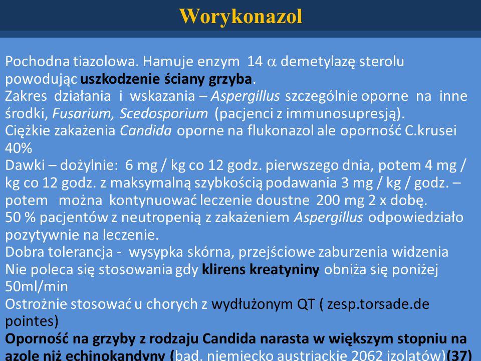Worykonazol Pochodna tiazolowa. Hamuje enzym 14  demetylazę sterolu powodując uszkodzenie ściany grzyba.