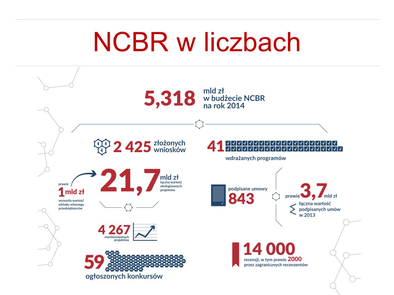 NCBR w liczbach
