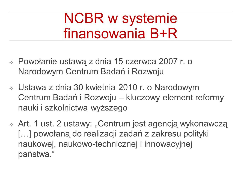 NCBR w systemie finansowania B+R