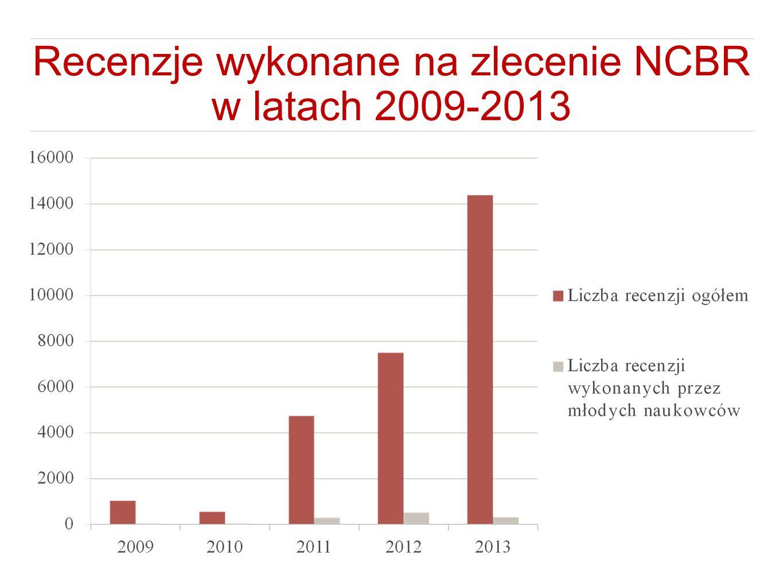 Recenzje wykonane na zlecenie NCBR w latach 2009-2013