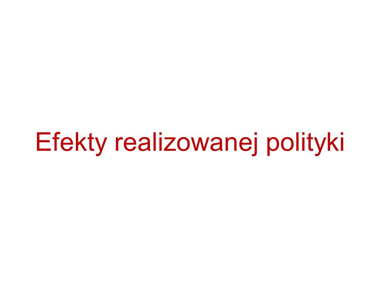 Efekty realizowanej polityki