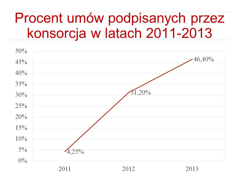 Procent umów podpisanych przez konsorcja w latach 2011-2013