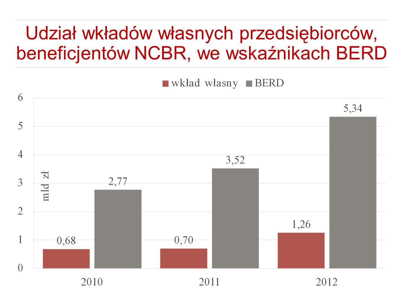 Udział wkładów własnych przedsiębiorców, beneficjentów NCBR, we wskaźnikach BERD