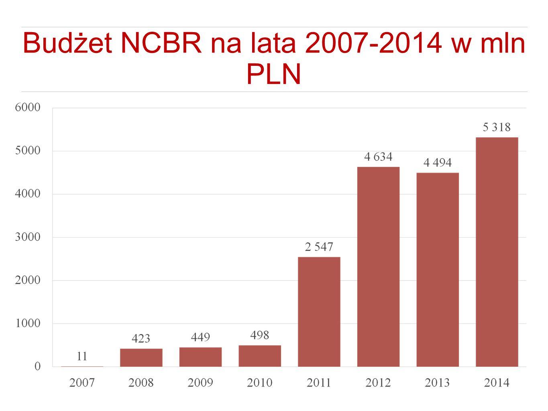 Budżet NCBR na lata 2007-2014 w mln PLN