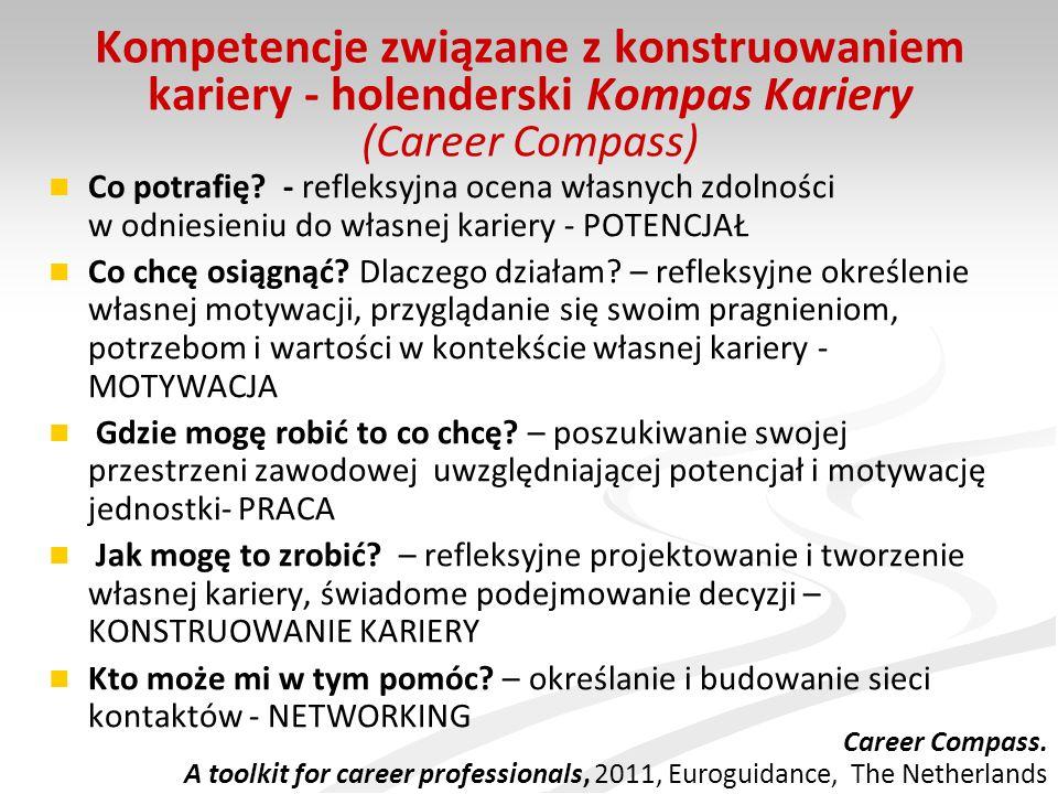 Kompetencje związane z konstruowaniem kariery - holenderski Kompas Kariery (Career Compass)