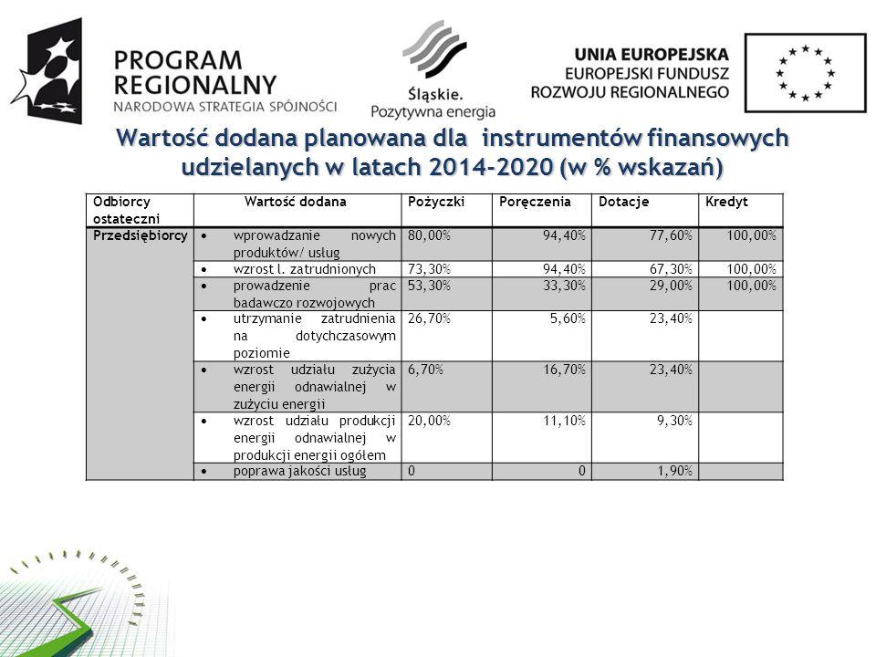 Wartość dodana planowana dla instrumentów finansowych udzielanych w latach 2014-2020 (w % wskazań)