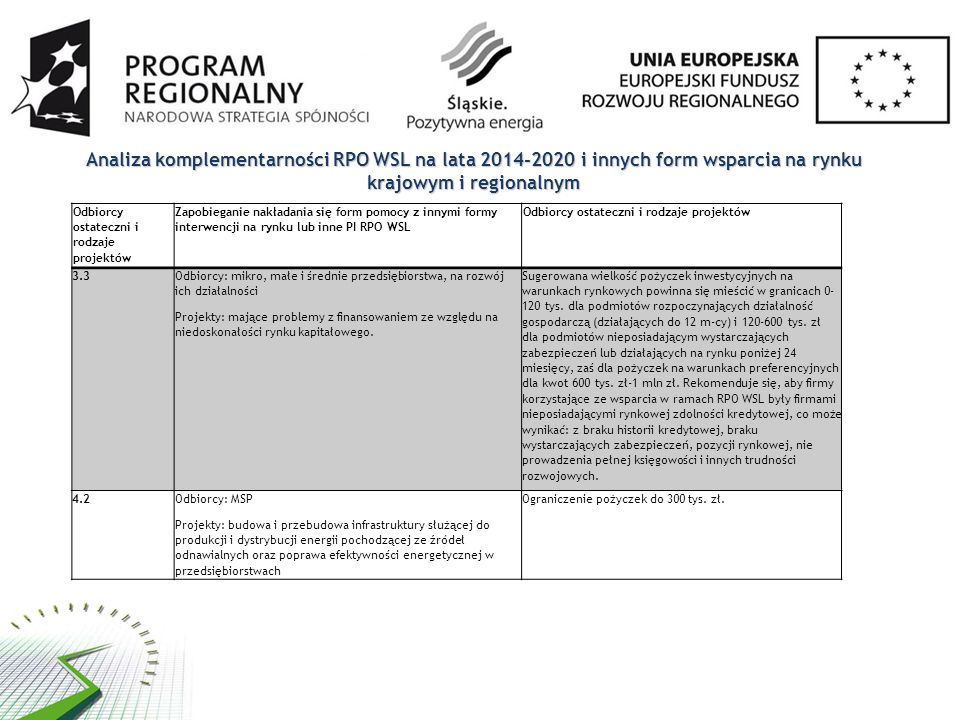 Analiza komplementarności RPO WSL na lata 2014-2020 i innych form wsparcia na rynku krajowym i regionalnym