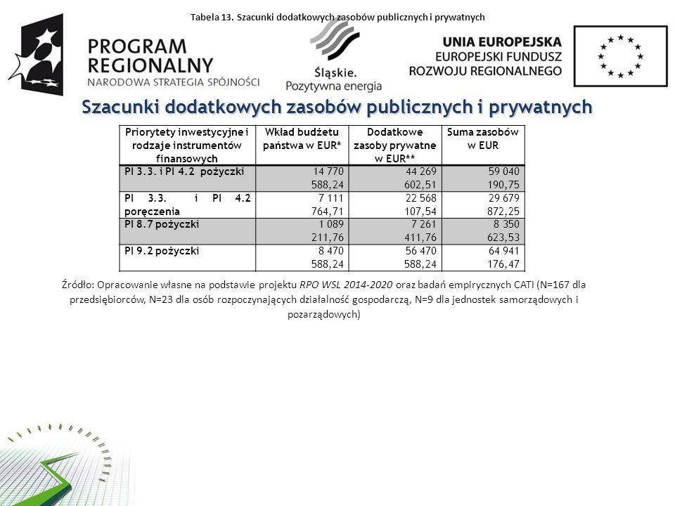 Szacunki dodatkowych zasobów publicznych i prywatnych