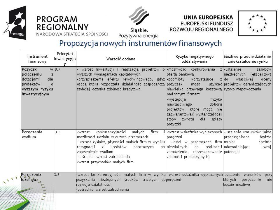 Propozycja nowych instrumentów finansowych