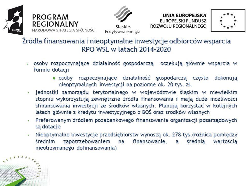 Źródła finansowania i nieoptymalne inwestycje odbiorców wsparcia RPO WSL w latach 2014-2020