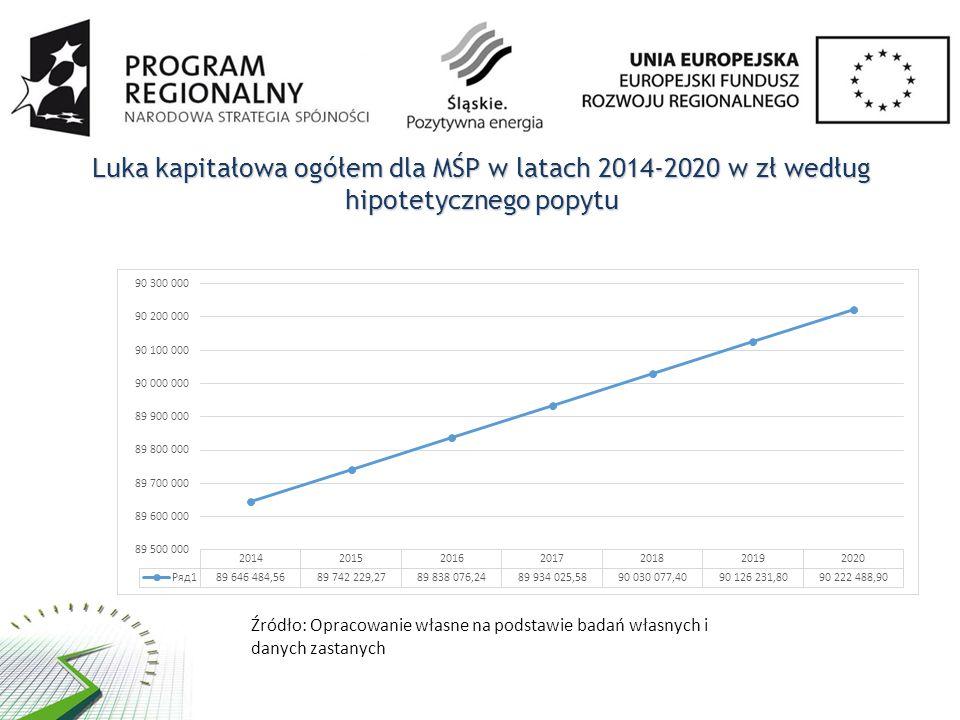 Luka kapitałowa ogółem dla MŚP w latach 2014-2020 w zł według hipotetycznego popytu