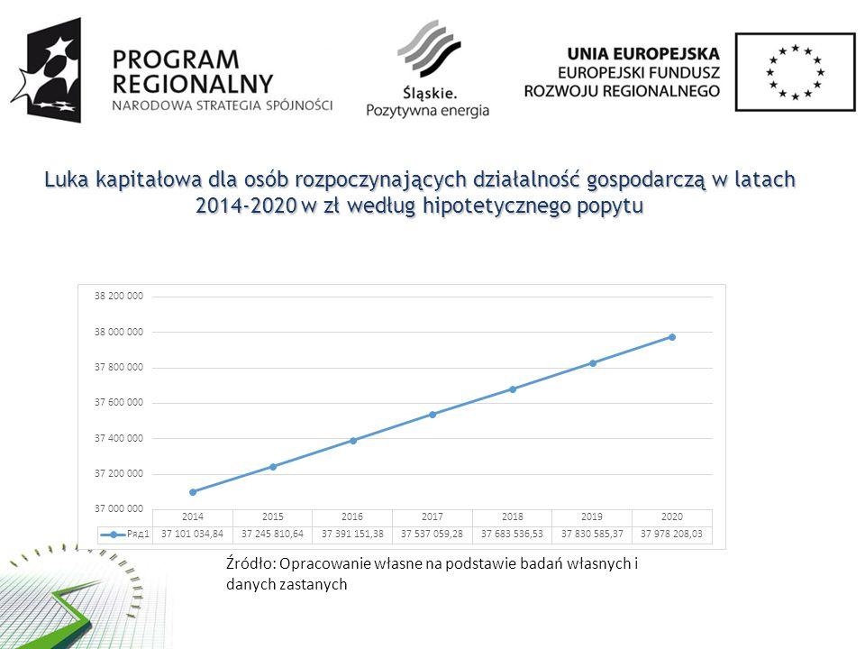 Luka kapitałowa dla osób rozpoczynających działalność gospodarczą w latach 2014-2020 w zł według hipotetycznego popytu