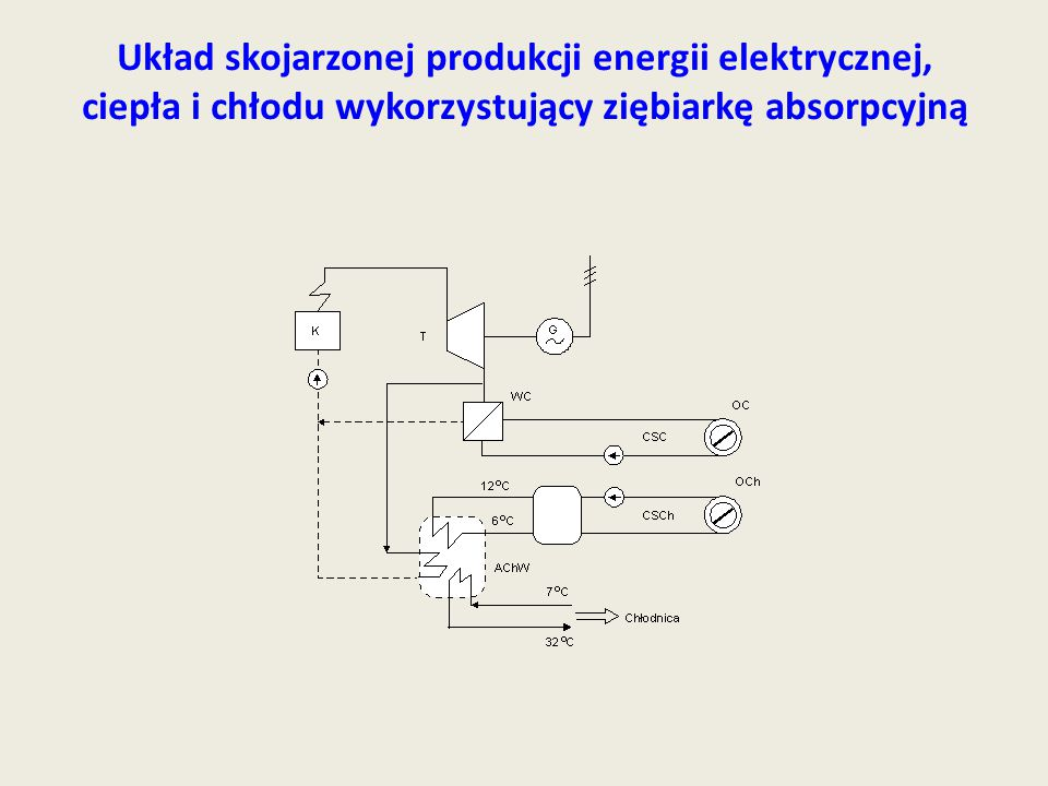 Układ skojarzonej produkcji energii elektrycznej, ciepła i chłodu wykorzystujący ziębiarkę absorpcyjną