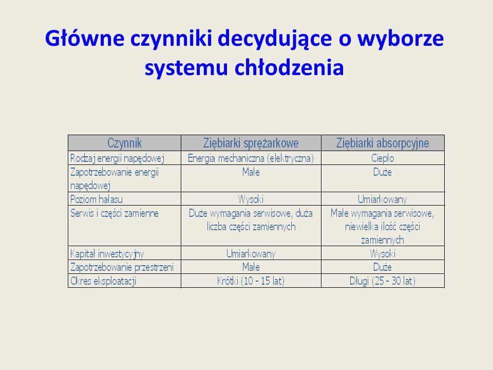 Główne czynniki decydujące o wyborze systemu chłodzenia