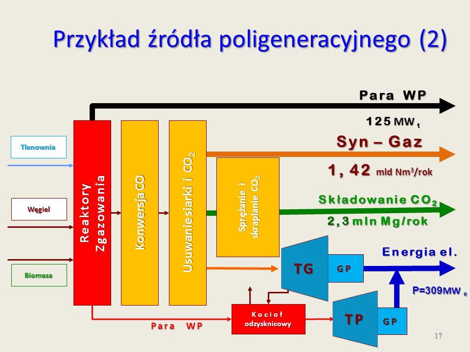 Sprężanie i skraplanie CO2