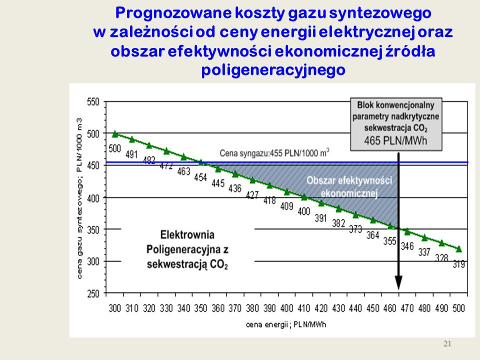 Prognozowane koszty gazu syntezowego w zależności od ceny energii elektrycznej oraz obszar efektywności ekonomicznej źródła poligeneracyjnego