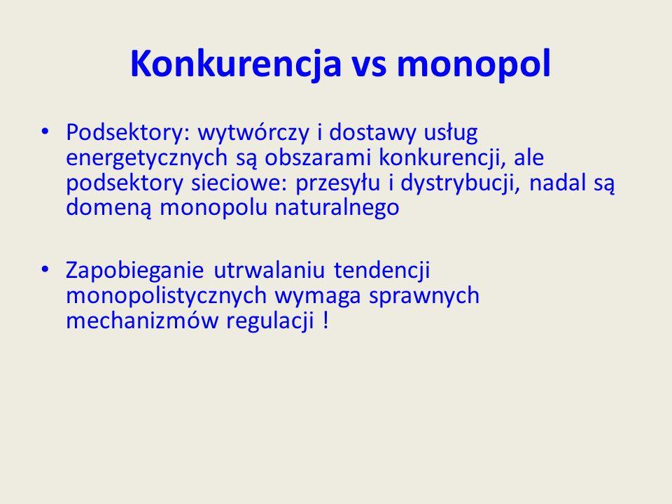 Konkurencja vs monopol