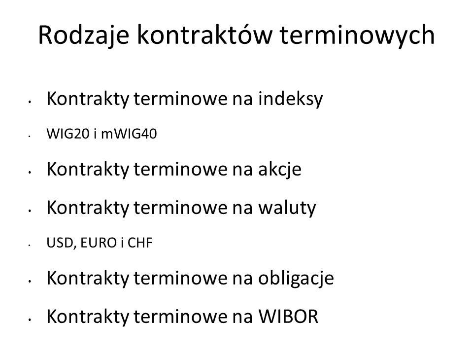 Rodzaje kontraktów terminowych
