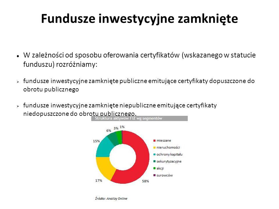 Fundusze inwestycyjne zamknięte