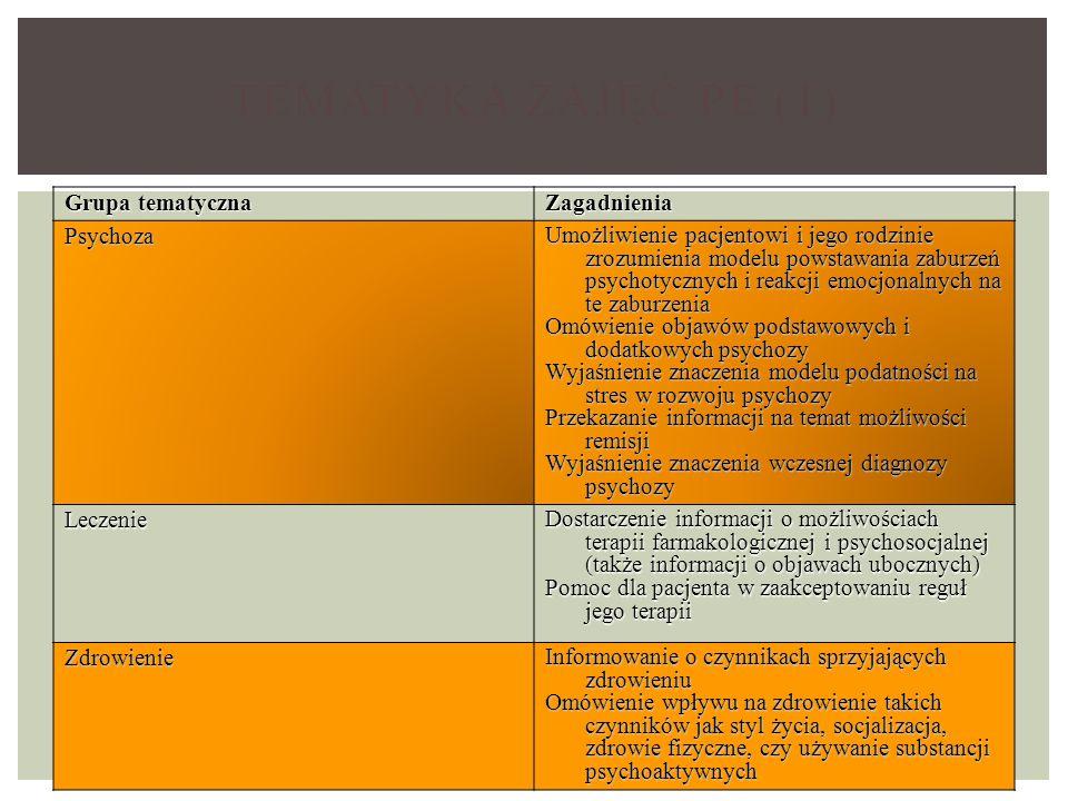 Tematyka zajęć PE (1) Grupa tematyczna Zagadnienia Psychoza