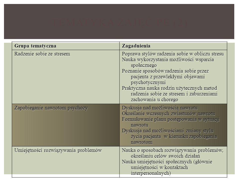 Tematyka zajęć PE (2) Grupa tematyczna Zagadnienia