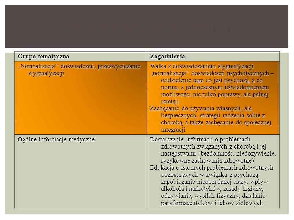 Tematyka zajęć PE (3) Grupa tematyczna Zagadnienia