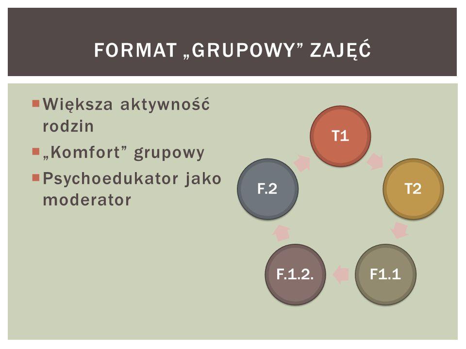 """Format """"grupowy zajęć"""