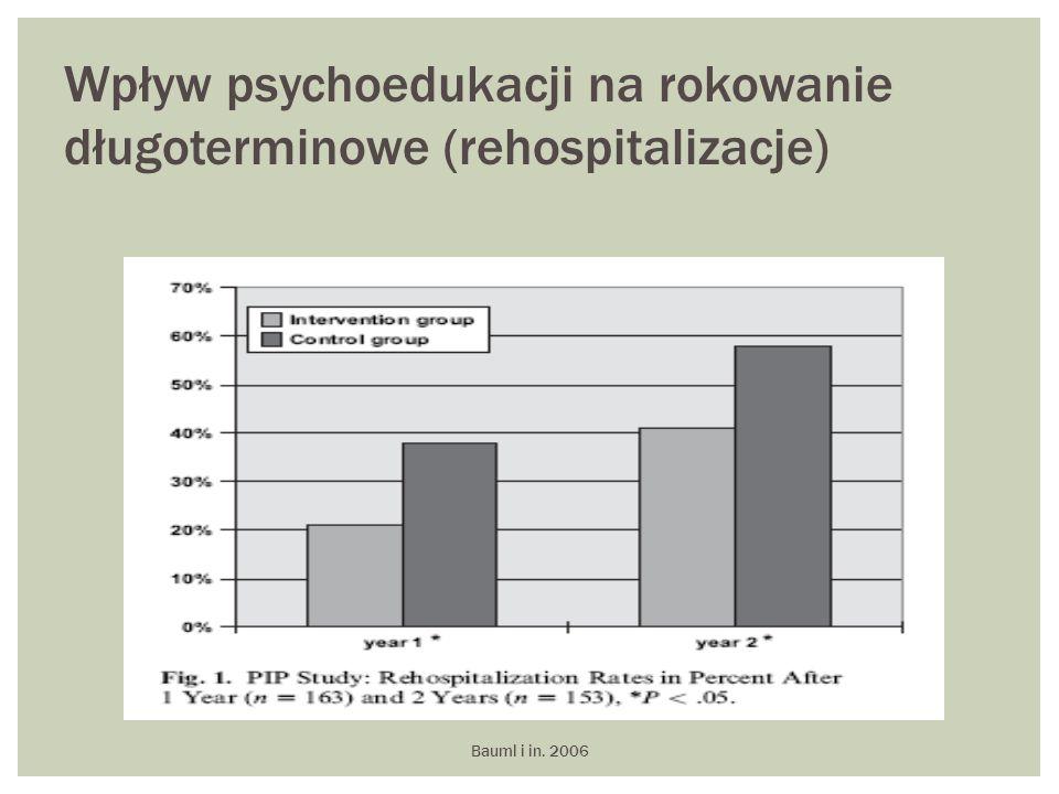 Wpływ psychoedukacji na rokowanie długoterminowe (rehospitalizacje)
