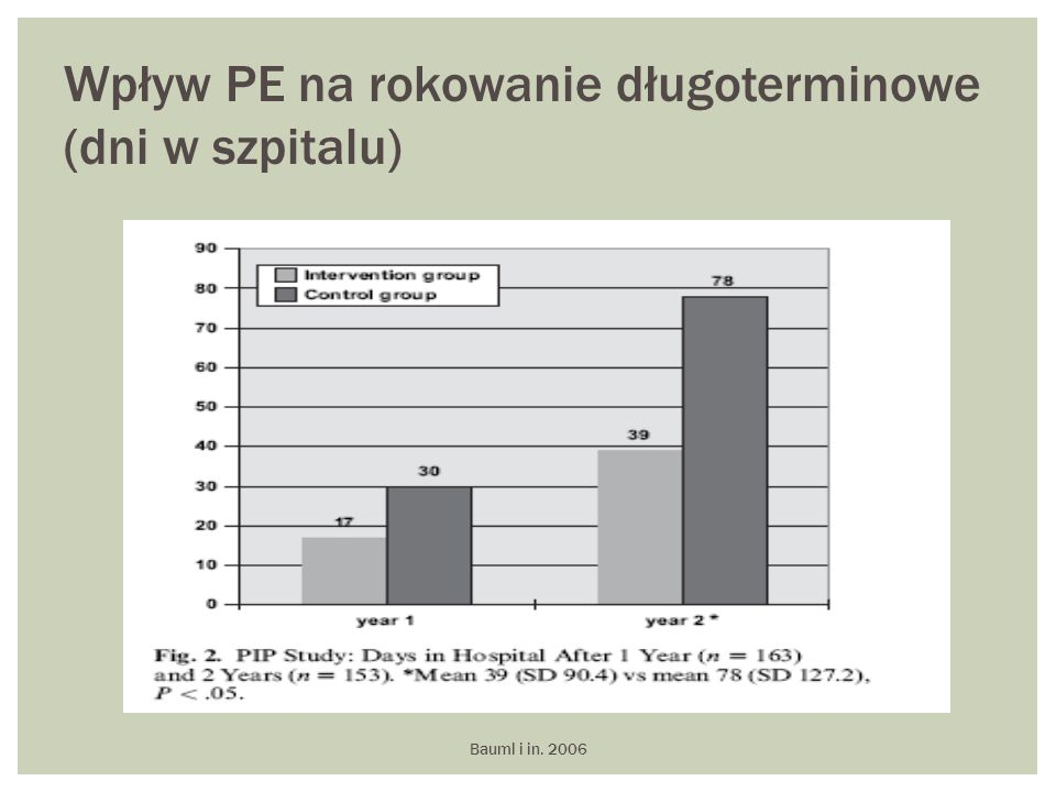 Wpływ PE na rokowanie długoterminowe (dni w szpitalu)