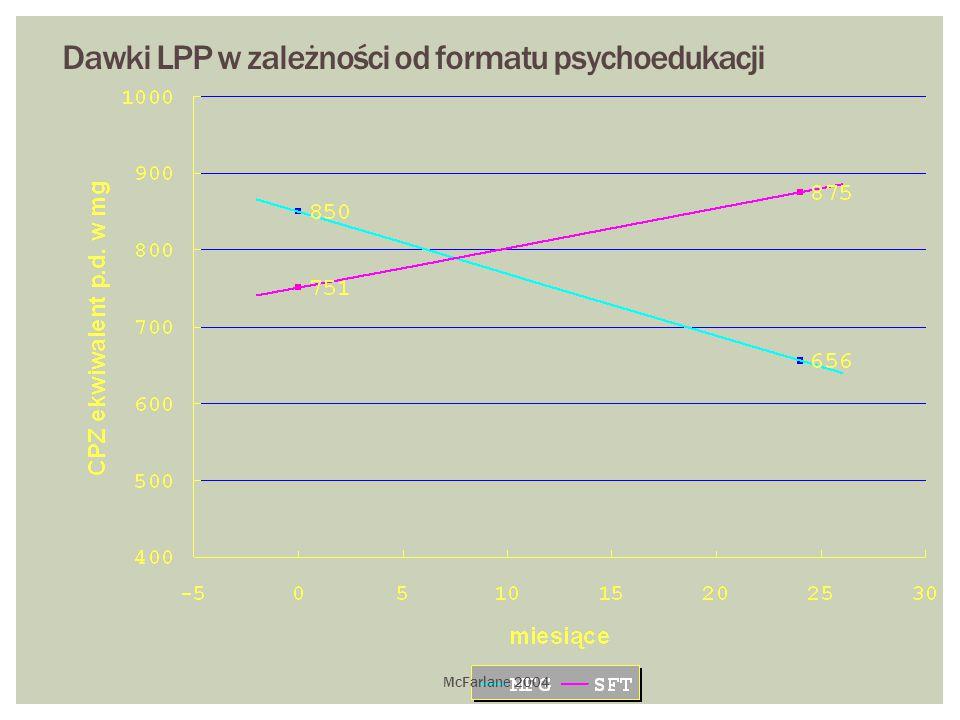 Dawki LPP w zależności od formatu psychoedukacji
