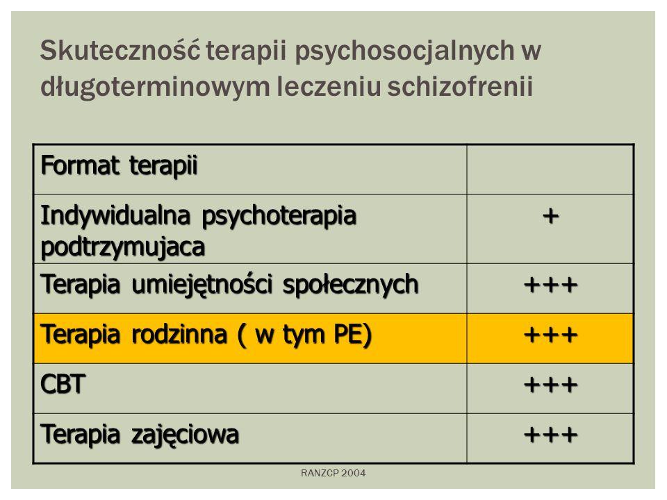 Skuteczność terapii psychosocjalnych w długoterminowym leczeniu schizofrenii
