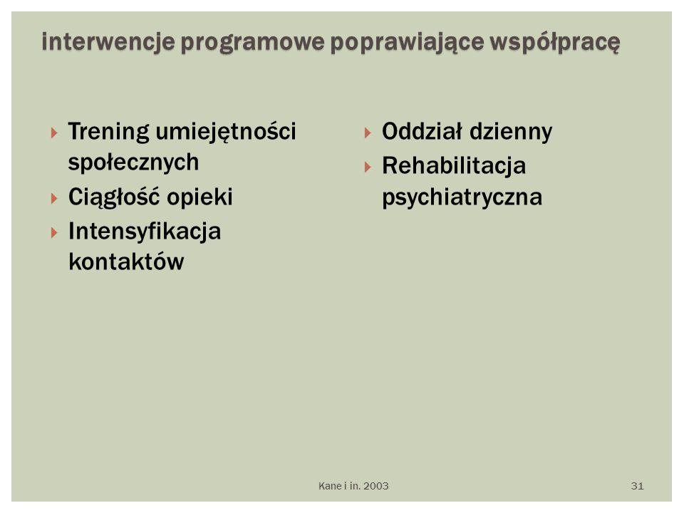 interwencje programowe poprawiające współpracę