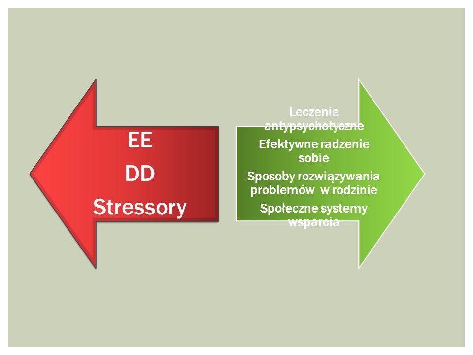 EE DD Stressory Leczenie antypsychotyczne Efektywne radzenie sobie
