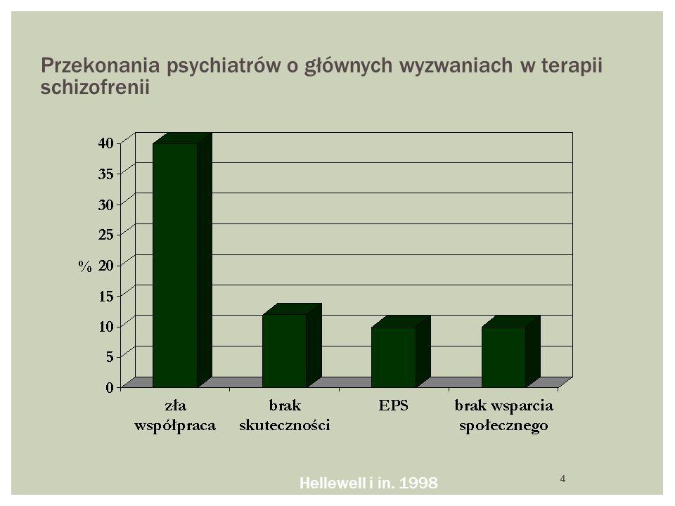 Przekonania psychiatrów o głównych wyzwaniach w terapii schizofrenii