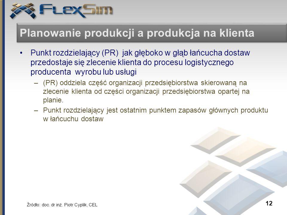 Planowanie produkcji a produkcja na klienta