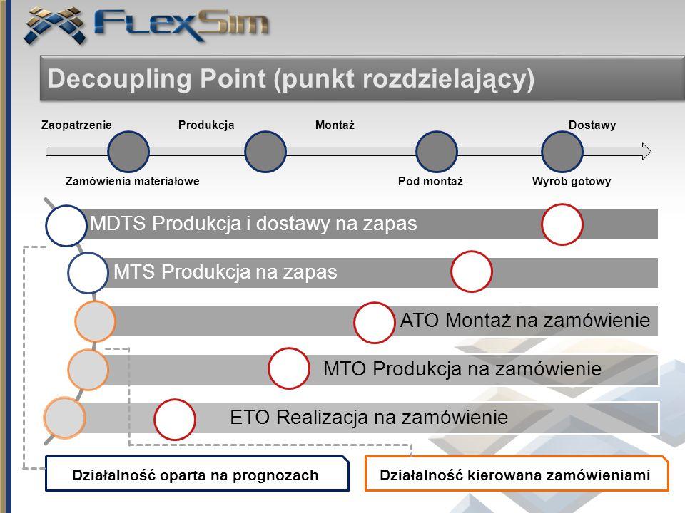 Decoupling Point (punkt rozdzielający)